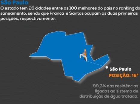 """SANEAMENTO: 35% da água distribuída em SP é desperdiçada por vazamentos e """"gatos"""", aponta Trata Brasil"""